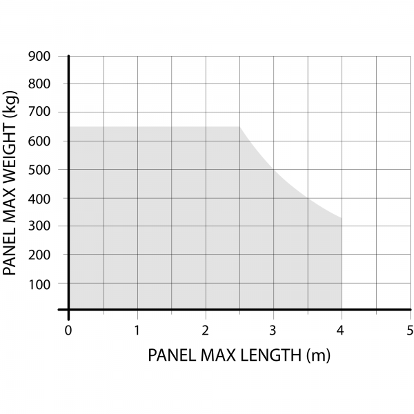 Nice L-Fab Max Weights and Lengths