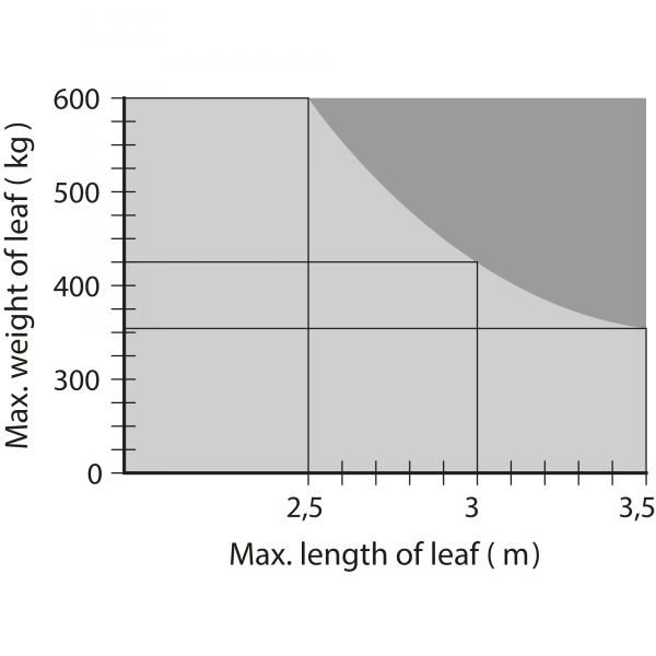 Nice Metro Max Weights and Lengths