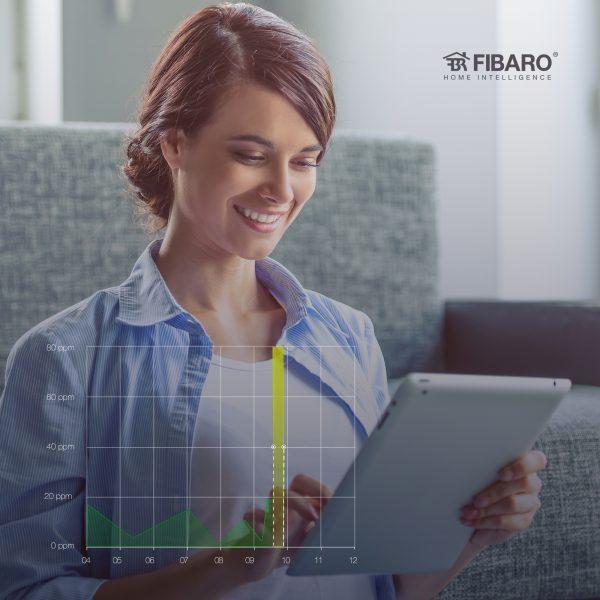 CO Sensor Stats