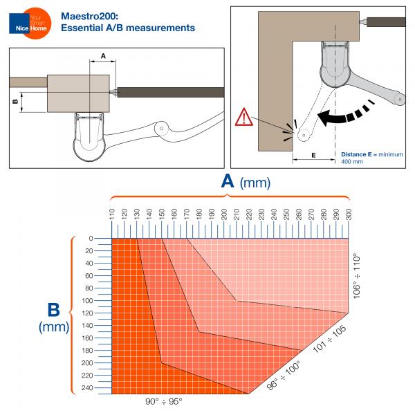 Maestro 200 Essential A/B measurements