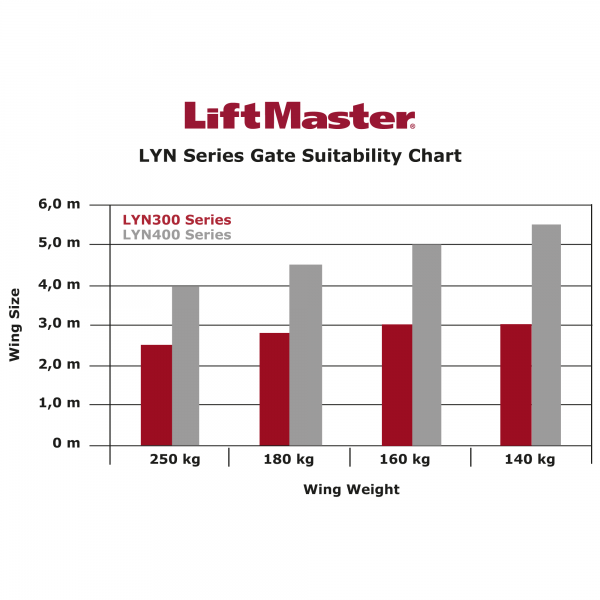 LiftMaster LYN Series Gate Suitability