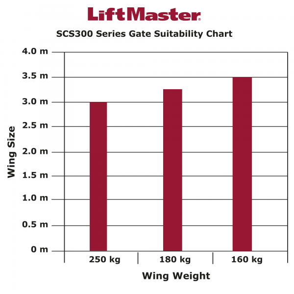 LiftMaster SCS300 Series Gate Suitability
