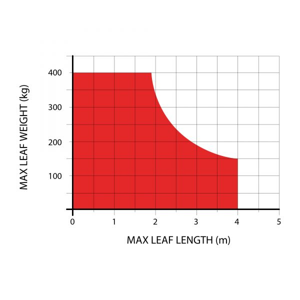 L-FAB Hi-Speed Max Weight-Length Diagram