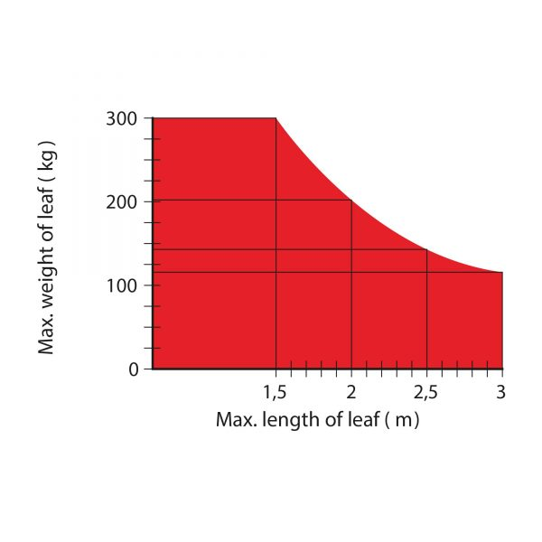 M-Fab Hi-Speed Max Gate Weight Diagram