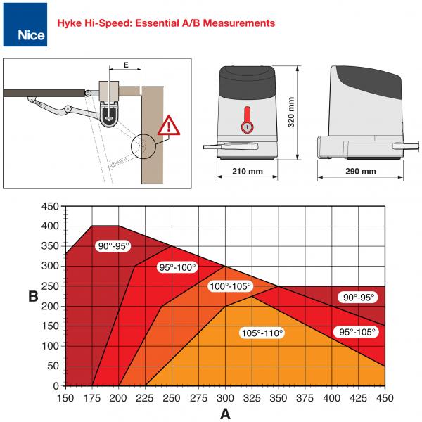 Nice HYKE Hi-Speed AB Measurements