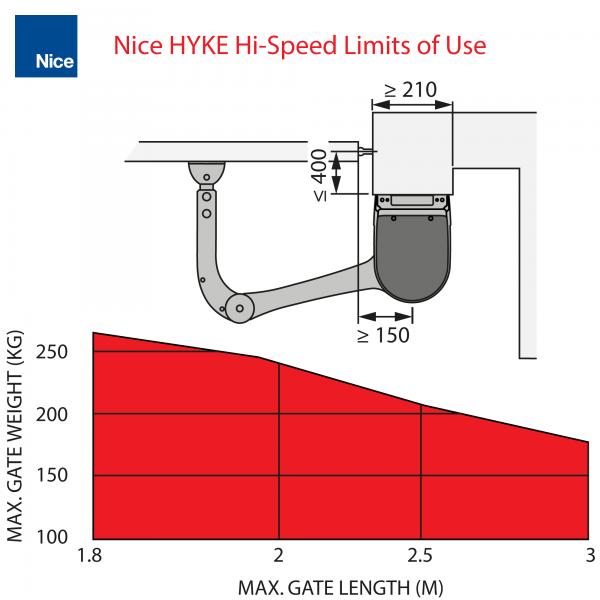 Nice HYKE Hi-Speed Limits of Use