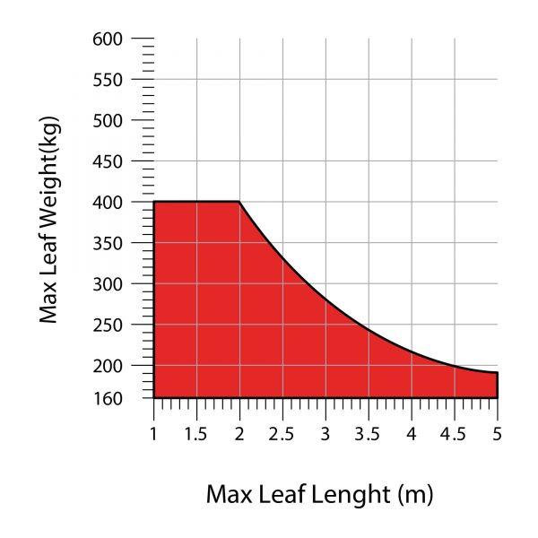 Toona Hi-Speed Max Weight-Length Diagrams